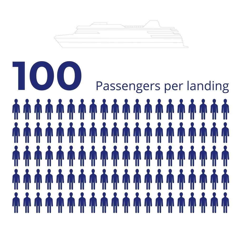 cruise ship average number-of passengers per landing